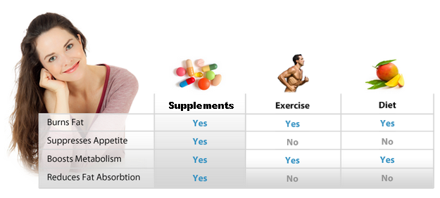 comparison between fat burners, exercise and diet